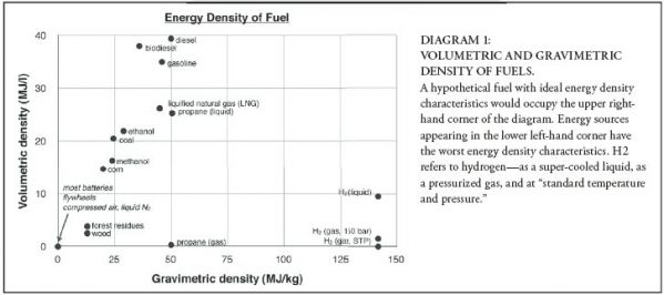 FuelDensityGraph